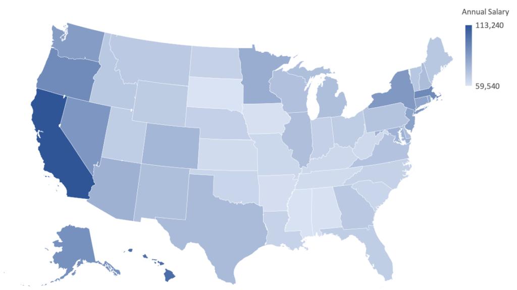 nursing salaries by state